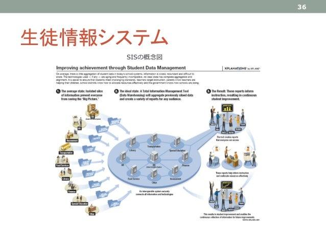 生徒情報システム 36 SISの概念図