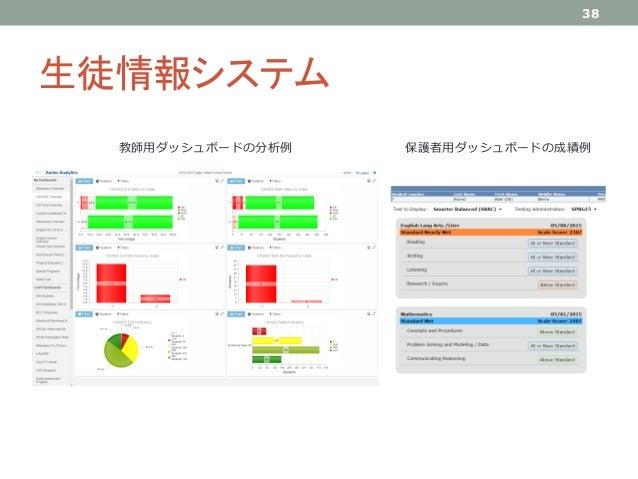 生徒情報システム 38 教師用ダッシュボードの分析例 保護者用ダッシュボードの成績例