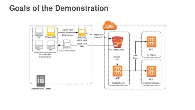 Dedicated server or aws e