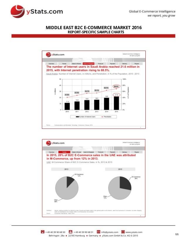 Product Brochure: Middle East B2C E-Commerce Market 2016