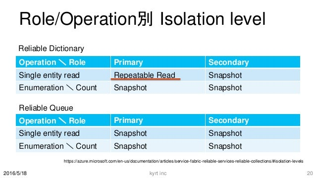 Role/Operation別 Isolation level Operation \ Role Primary Secondary Single entity read Repeatable Read Snapshot Enumeration...
