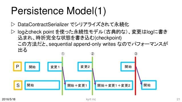 Persistence Model(1)  DataContractSerializer でシリアライズされて永続化  logとcheck point を使った永続性モデル(古典的な)、変更はlogに書き 込まれ、時折完全な状態を書き込む(...