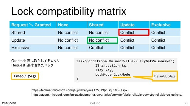 Lock compatibility matrix Request \ Granted None Shared Update Exclusive Shared No conflict No conflict Conflict Conflict ...