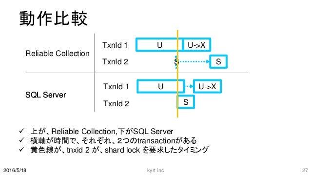 動作比較  上が、Reliable Collection,下がSQL Server  横軸が時間で、それぞれ、2つのtransactionがある  黄色線が、tnxid 2 が、shard lock を要求したタイミング kyrt inc...
