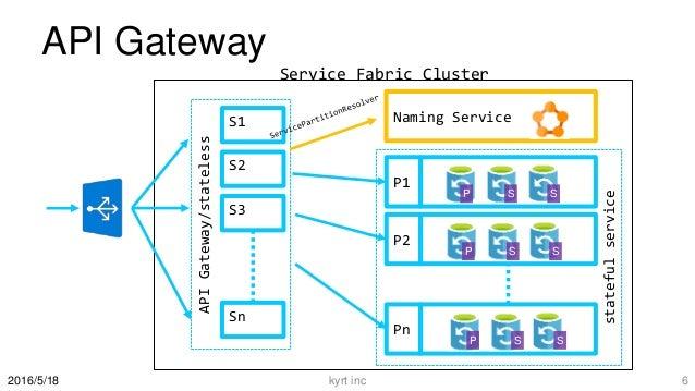 API Gateway kyrt inc 62016/5/18 APIGateway/stateless Naming Service P1 P2 Pn S2 S3 Sn S1 Service Fabric Cluster P S S P S ...