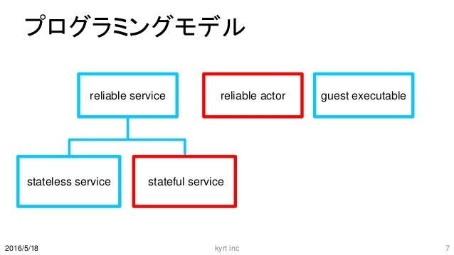 プログラミングモデル kyrt inc 72016/5/18 reliable service reliable actor guest executable stateless service stateful service
