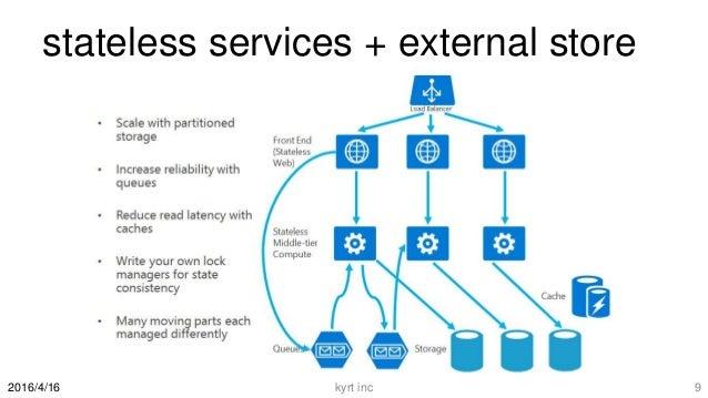 stateless services + external store kyrt inc 92016/4/16