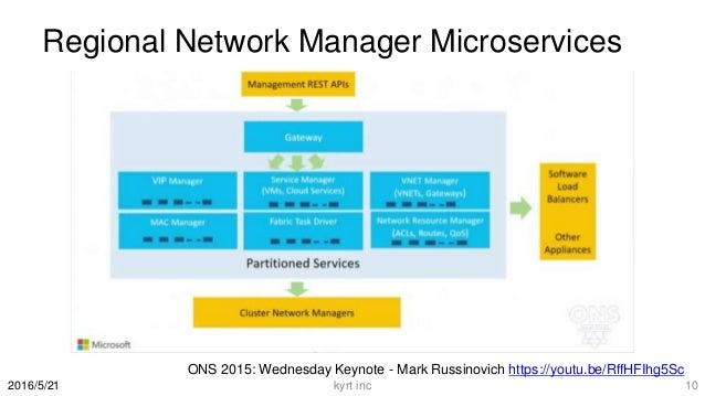Regional Network Manager Microservices kyrt inc 102016/5/21 ONS 2015: Wednesday Keynote - Mark Russinovich https://youtu.b...