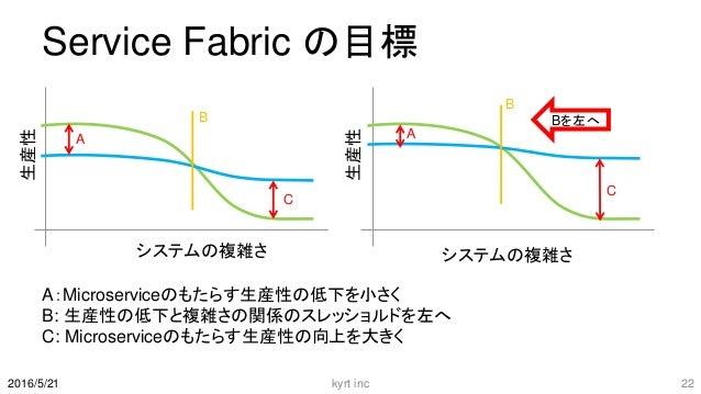 Service Fabric の目標 A:Microserviceのもたらす生産性の低下を小さく B: 生産性の低下と複雑さの関係のスレッショルドを左へ C: Microserviceのもたらす生産性の向上を大きく kyrt inc 22201...
