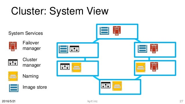 Cluster: System View 2016/5/21 Failover manager Cluster manager Naming Image store System Services kyrt inc 27