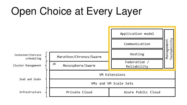 VM Extensions Mesosphere/Swarm Marathon/Chronos/Swarm VMs and VM Scale Sets Azure Public CloudPrivate CloudInfrastructure ...