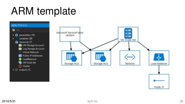 ARM template kyrt inc 362016/5/21