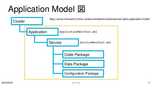 Application Model 図 kyrt inc 402016/5/21 Cluster Application Service Code Package Data Package Configuration Package Appli...