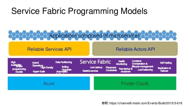 Service Fabric Programming Models Reliable Actors APIReliable Services API Azure Private Clouds Applications composed of m...