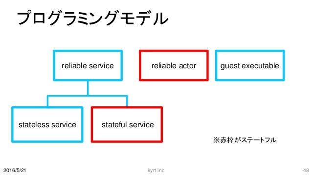 プログラミングモデル kyrt inc 482016/5/21 reliable service reliable actor guest executable stateless service stateful service ※赤枠がステ...