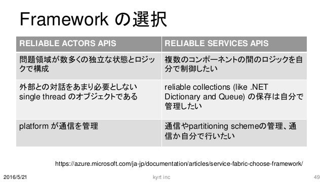 Framework の選択 RELIABLE ACTORS APIS RELIABLE SERVICES APIS 問題領域が数多くの独立な状態とロジッ クで構成 複数のコンポーネントの間のロジックを自 分で制御したい 外部との対話をあまり必要...