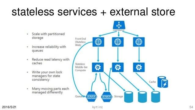 stateless services + external store kyrt inc 542016/5/21