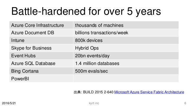 Battle-hardened for over 5 years Azure Core Infrastructure thousands of machines Azure Document DB billions transactions/w...