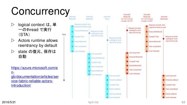 Concurrency  logical context は、単 一のthread で実行 (STA)  Actors runtime allows reentrancy by default  state の復元、保存は 自動 http...