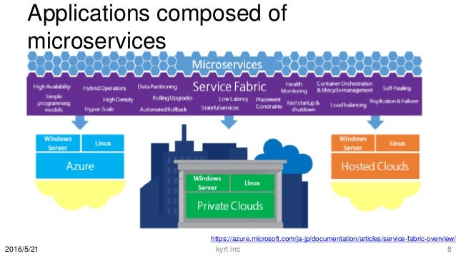 Applications composed of microservices 2016/5/21 https://azure.microsoft.com/ja-jp/documentation/articles/service-fabric-o...