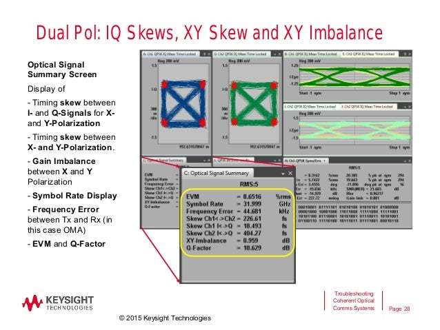 Troubleshooting Coherent Optical Communication Systems