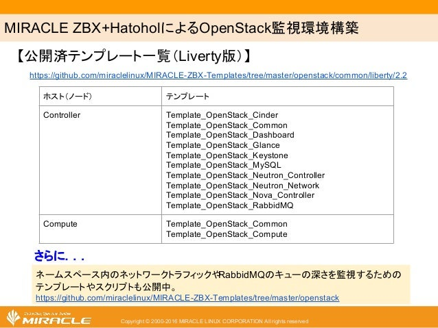 MIRACLE ZBX+HatoholによるOpenStack監視環境構築 Copyright © 2000-2016 MIRACLE LINUX CORPORATION All rights reserved ホスト(ノード) テンプレート ...