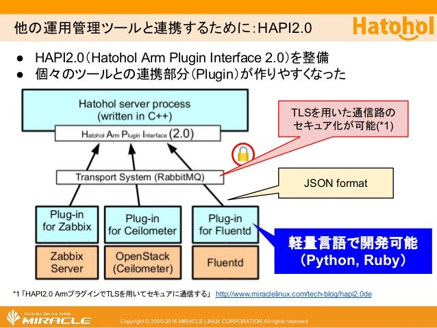 Copyright © 2000-2016 MIRACLE LINUX CORPORATION All rights reserved  他の運用管理ツールと連携するために:HAPI2.0 JSON format 軽量言語で開発可能 (Pyth...