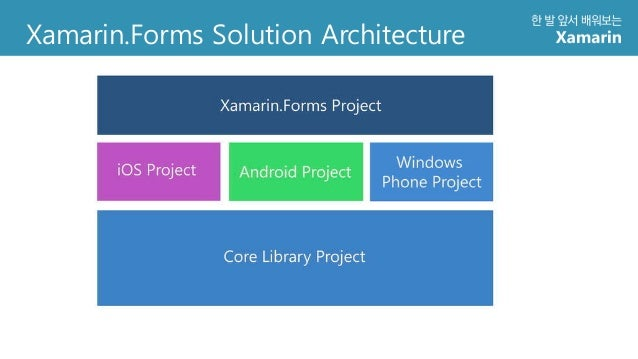 Xamarin overview for Xamarin architecture