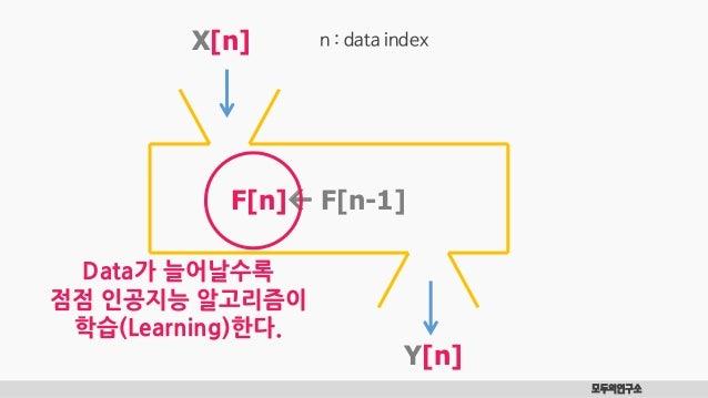 모두의연구소 X[n] F[n] F[n-1] Y[n] n : data index Data가 늘어날수록 점점 인공지능 알고리즘이 학습(Learning)한다.