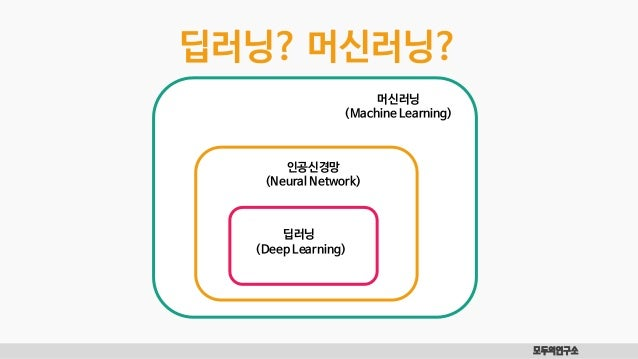 모두의연구소 머신러닝 (Machine Learning) 인공신경망 (Neural Network) 딥러닝 (Deep Learning) 딥러닝? 머신러닝?