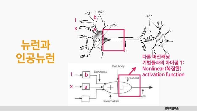 모두의연구소 뉴런과 인공뉴런 x 1 x 1 b a 다른 머신러닝 기법들과의 차이점 1: Nonlinear(복잡한) activation function b a