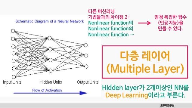 모두의연구소 다층 레이어 (Multiple Layer) 다른 머신러닝 기법들과의 차이점 2 : Nonlinear function의 Nonlinear function의 Nonlinear function … 엄청 복잡한 함...