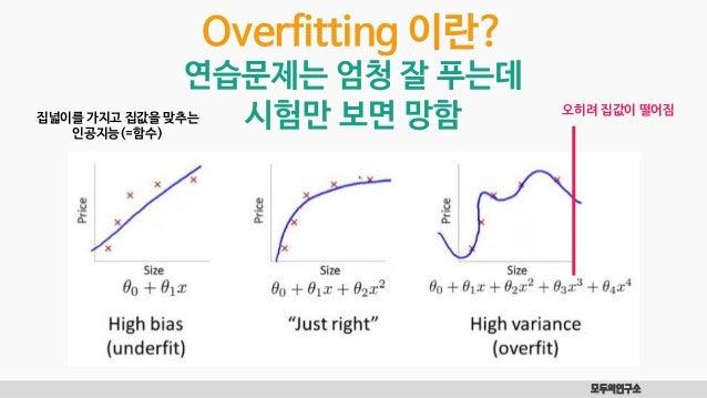 모두의연구소 Overfitting 이란? 연습문제는 엄청 잘 푸는데 시험만 보면 망함집넓이를 가지고 집값을 맞추는 인공지능(=함수) 오히려 집값이 떨어짐