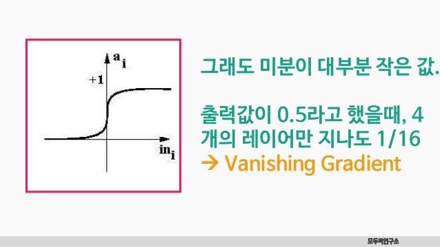 모두의연구소 그래도 미분이 대부분 작은 값. 출력값이 0.5라고 했을때, 4 개의 레이어만 지나도 1/16  Vanishing Gradient