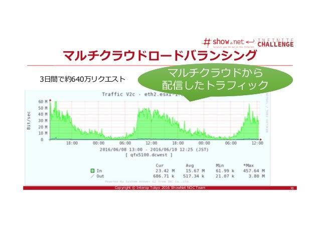 10Copyright © Interop Tokyo 2016 ShowNet NOC Team マルチクラウドロードバランシング 10 マルチクラウドから 配信したトラフィック マルチクラウドから 配信したトラフィック 3日間で約640万リ...