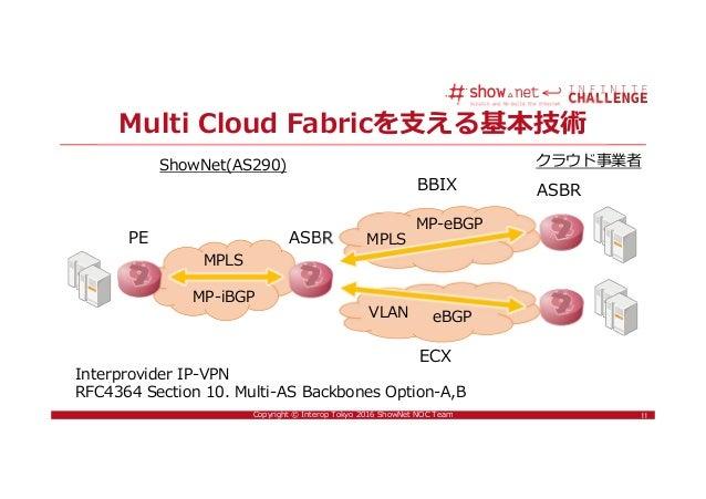 11Copyright © Interop Tokyo 2016 ShowNet NOC Team Multi Cloud Fabricを支える基本技術 11 Interprovider IP-VPN RFC4364 Section 10. M...