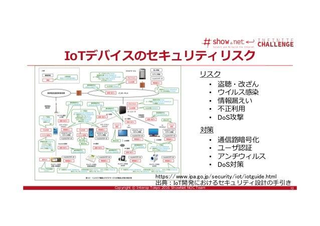13Copyright © Interop Tokyo 2016 ShowNet NOC Team IoTデバイスのセキュリティリスク 13 https://www.ipa.go.jp/security/iot/iotguide.html 出典...