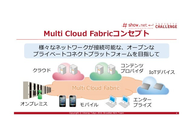 4Copyright © Interop Tokyo 2016 ShowNet NOC Team Multi Cloud Fabricコンセプト 4 様々なネットワークが接続可能な、オープンな プライベートコネクトプラットフォームを目指して M...