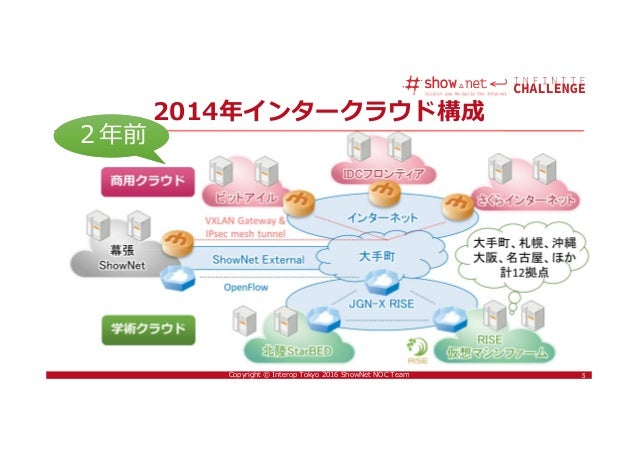5Copyright © Interop Tokyo 2016 ShowNet NOC Team 5 2014年インタークラウド構成 2年前2年前