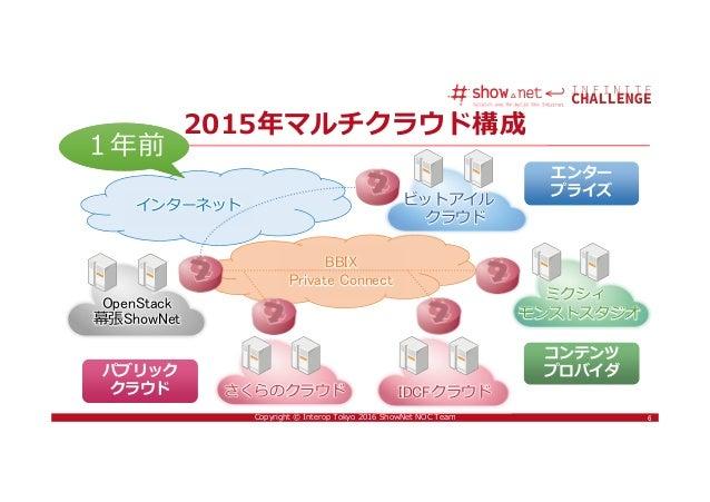 6Copyright © Interop Tokyo 2016 ShowNet NOC Team 6 2015年マルチクラウド構成 さくらのクラウド IDCFクラウド ビットアイル クラウド OpenStack 幕張ShowNet パブリック ...