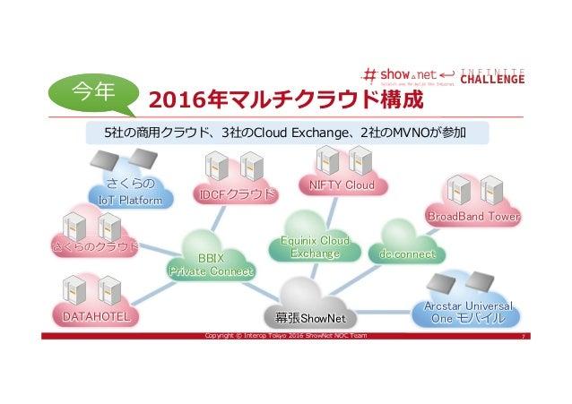 7Copyright © Interop Tokyo 2016 ShowNet NOC Team 7 2016年マルチクラウド構成 さくらのクラウド IDCFクラウド DATAHOTEL NIFTY Cloud BBIX Private Con...