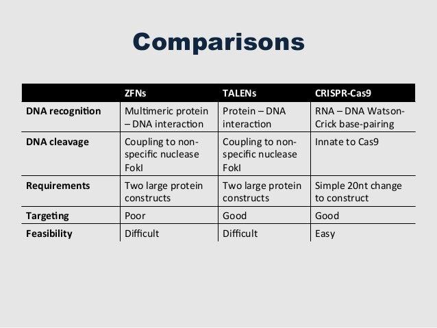 crispr cas9 genome editing pdf