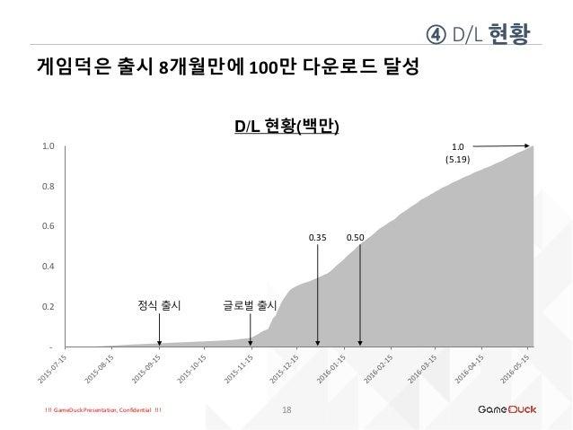!!! GameDuck Presentation, Confidential !!! ④ D/L 현황 18 게임덕은 출시 8개월만에 100만 다운로드 달성 - 0.2 0.4 0.6 0.8 1.0 D/L 현황(백만) 정식 출시 ...