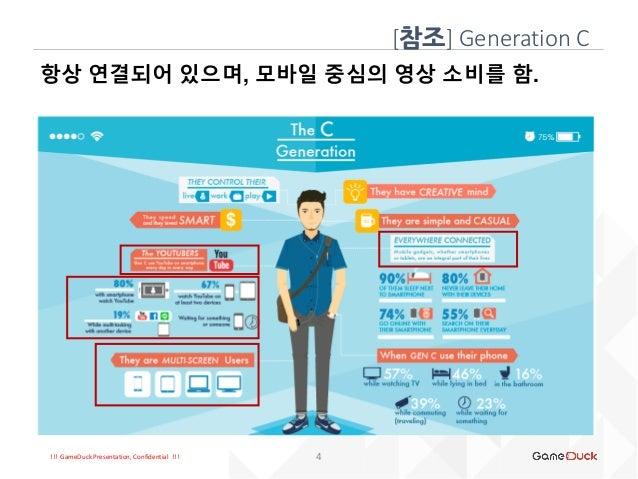 !!! GameDuck Presentation, Confidential !!! 항상 연결되어 있으며, 모바일 중심의 영상 소비를 함. [참조] Generation C 4