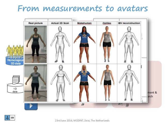 anthropometric sizing It is a science which measures the range of body sizes within populations  therefore, anthropometry plays a vital role in industrial design,.