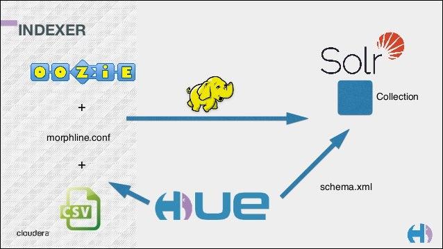 EDITOR(S) API HS2 HS2 oozie solr Oracle, PostgreSQL, MySQL, JDBC, Phoenix, MR, ...