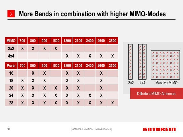 10 More Bands in combination with higher MIMO-Modes Differtent MIMO Antennas   Antenna Evolution: From 4G to 5G   2x2 4x4 ...