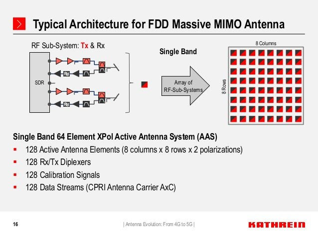 16 Typical Architecture for FDD Massive MIMO Antenna Single Band 64 Element XPol Active Antenna System (AAS)  128 Active ...
