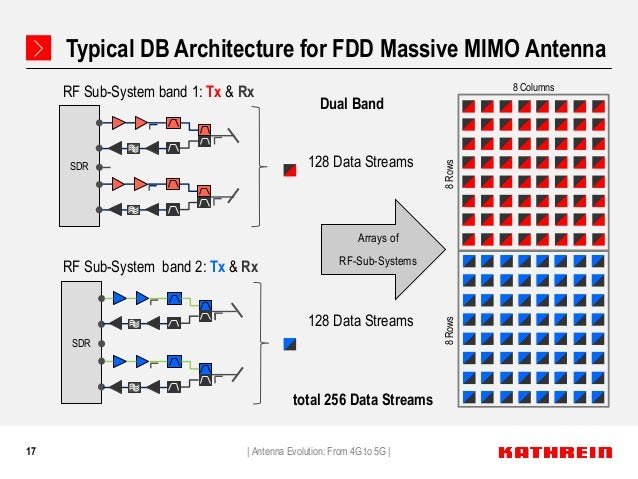 17 Typical DB Architecture for FDD Massive MIMO Antenna   Antenna Evolution: From 4G to 5G   Dual Band 128 Data Streams 8 ...