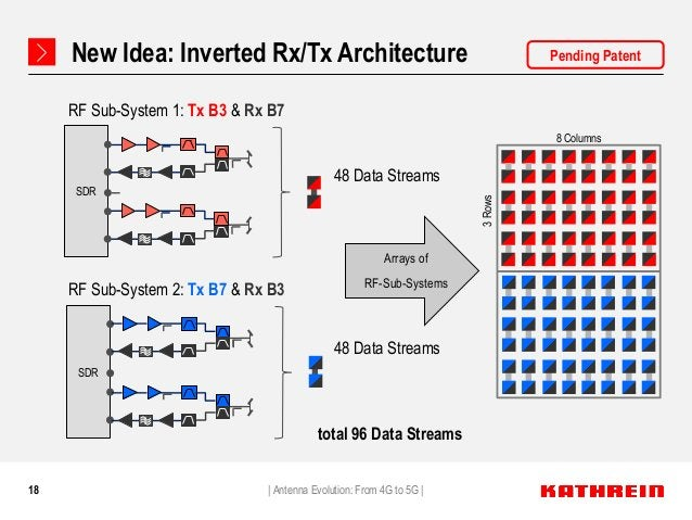 18 New Idea: Inverted Rx/Tx Architecture   Antenna Evolution: From 4G to 5G   Arrays of RF-Sub-Systems SDR SDR RF Sub-Syst...